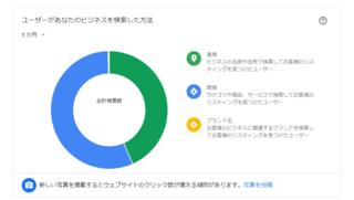 Googleマイビジネスで正しいインサイト情報を確認する方法