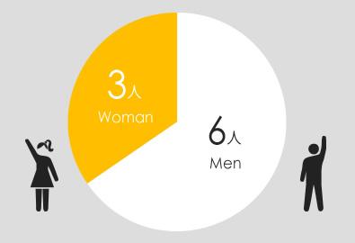 男性6名、女性3名